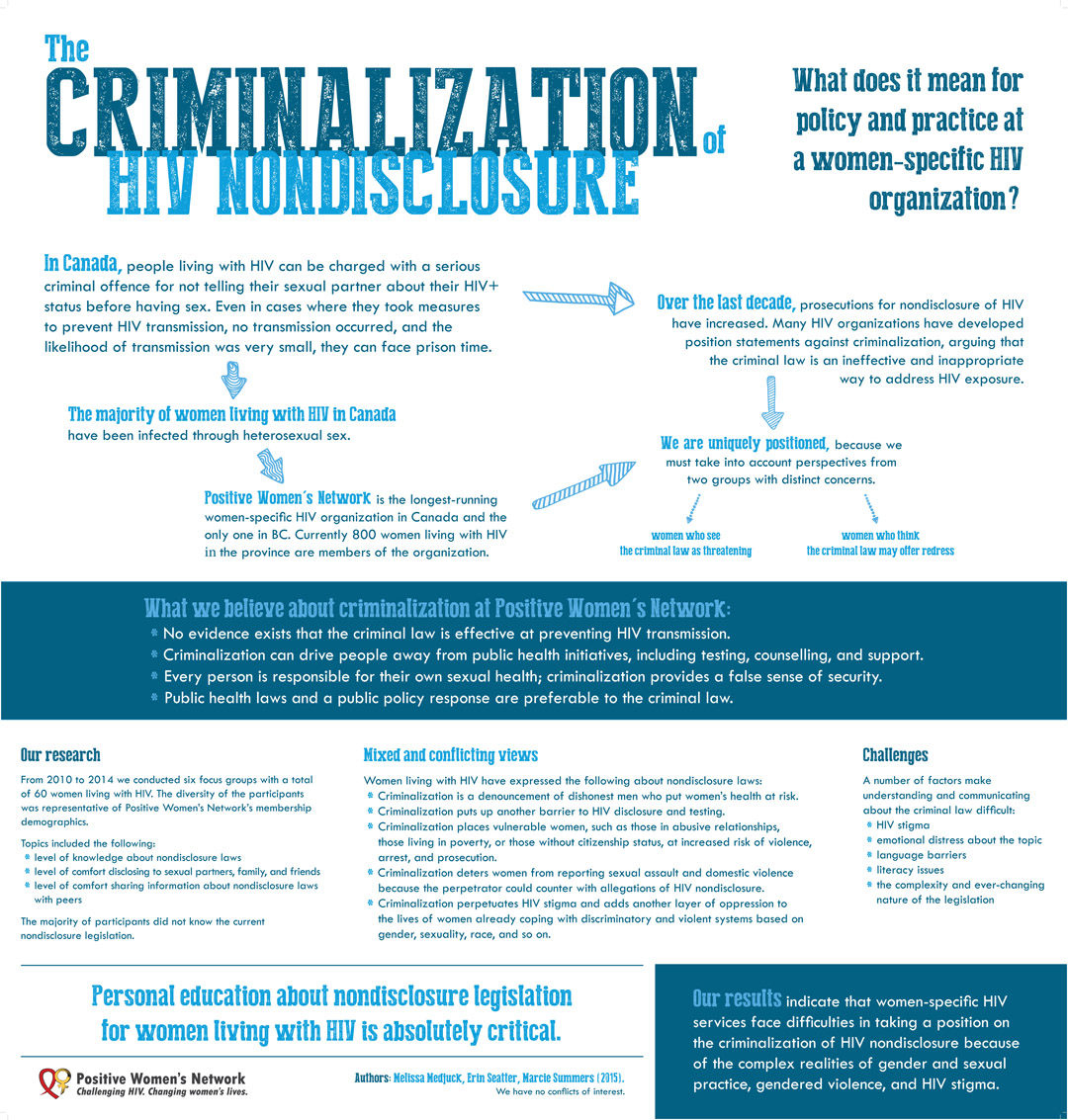 The Criminalization of HIV Nondisclosure: What Does It Mean for Policy and Practice at a Women-Specific HIV Organization? (2015)