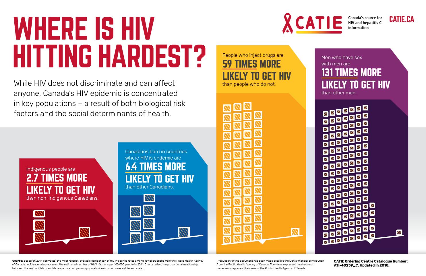 Where is HIV hitting hardest?